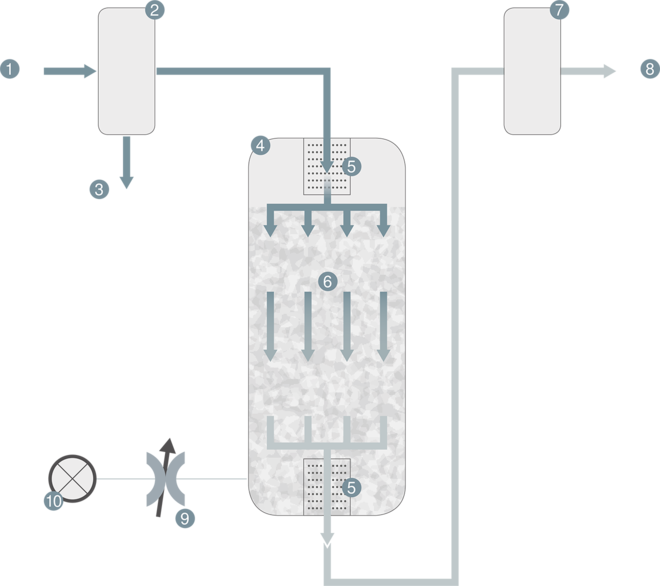 Compressed air flow diagram with an activated carbon adsorber from Kaeser Kompressoren