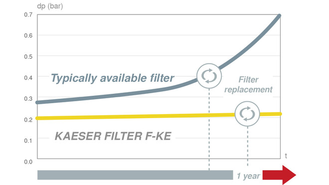 Consistently lower operating costs thanks to KAESER filters.